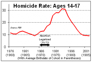 did legalizing abortion reduce crime rate The violent crime rate dropped by 56 percent during the eight years he served as mayor although giuliani's policies appear to have passed the ultimate test crime did go down researchers seeking empirical evidence have come up put a free politifact widget on your blog or web page.